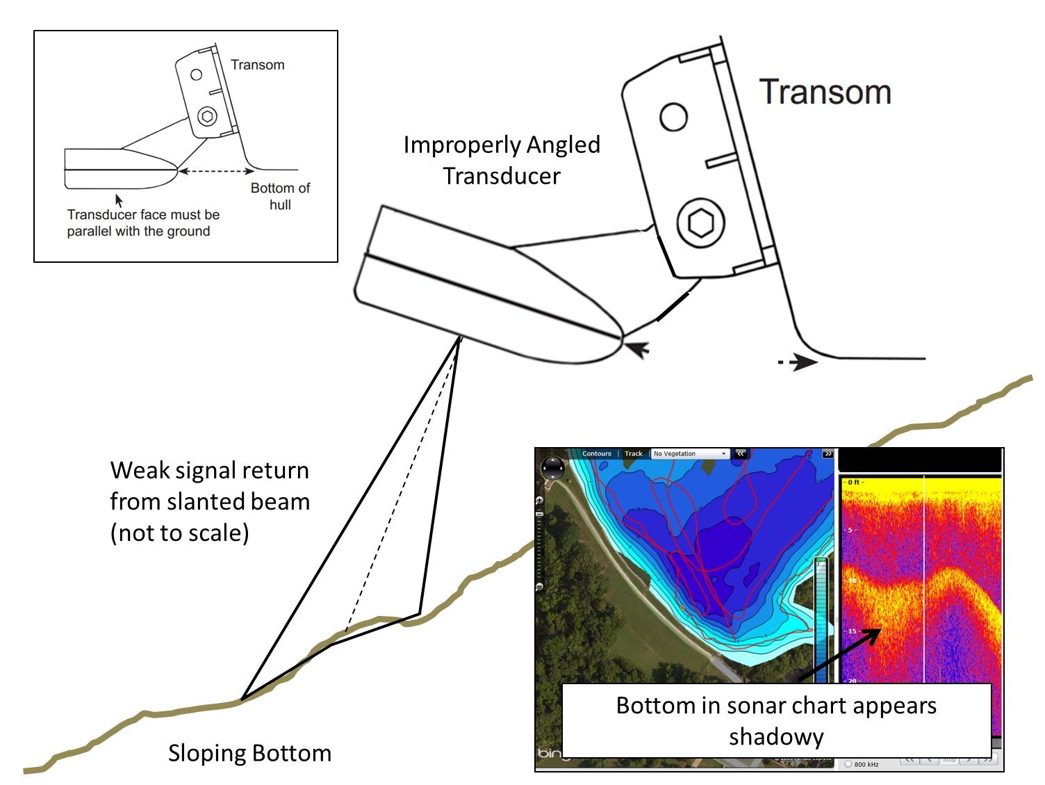Before mapping with Insight Genesis, make sure your transducer isn't